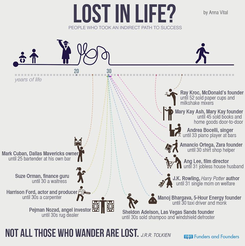 Feeling Lost in Life? Don't You do this