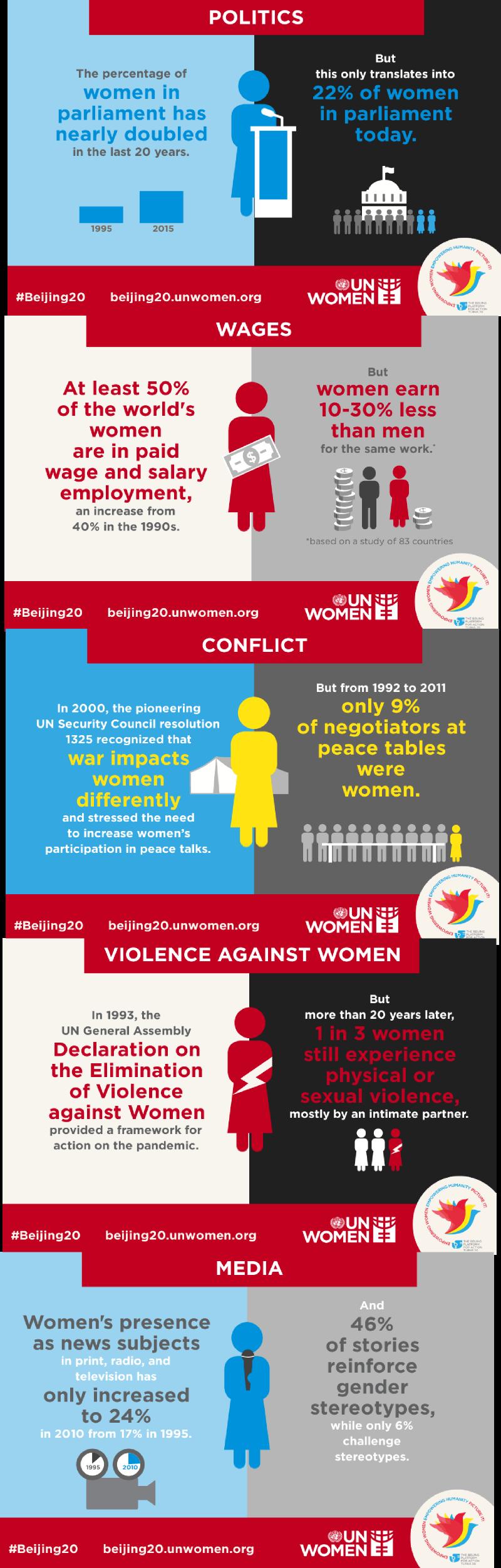 UN WOMEN'S DAY 2015